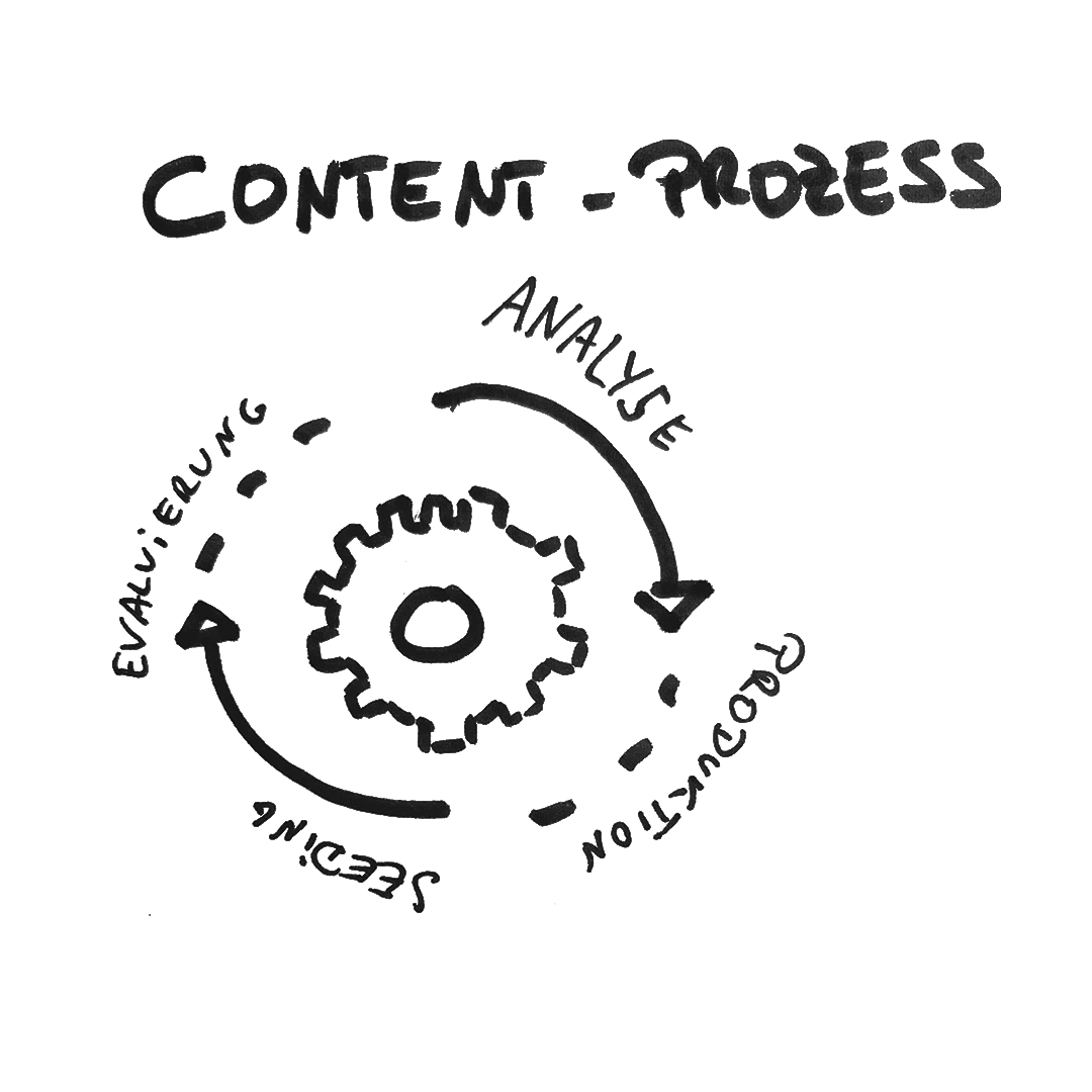 Content Marketing Prozess