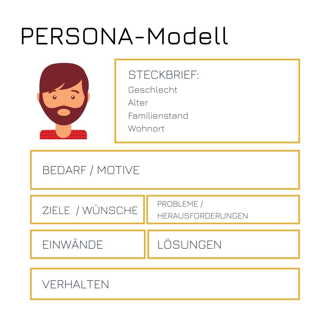 Persona Modell