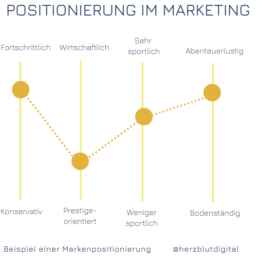 Positionierung Marketing