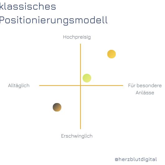 Positionierung klassisches Modell