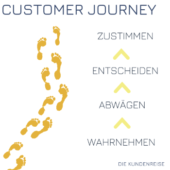 customer journey kundenreise