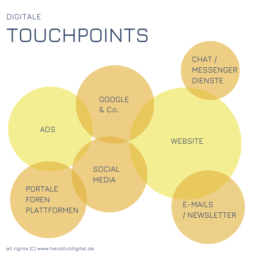 Digitale Touchpoints