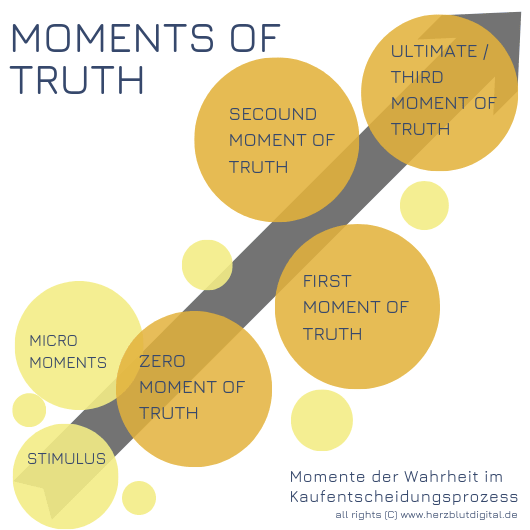 moments of truth marketing