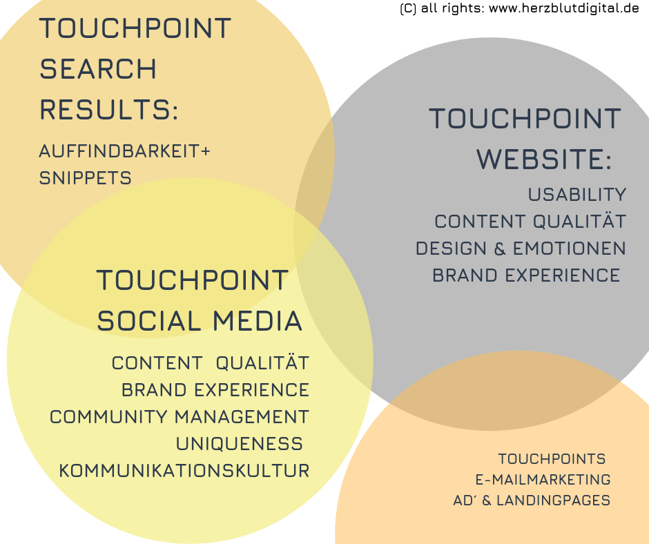 Online Marketing Touchpoints