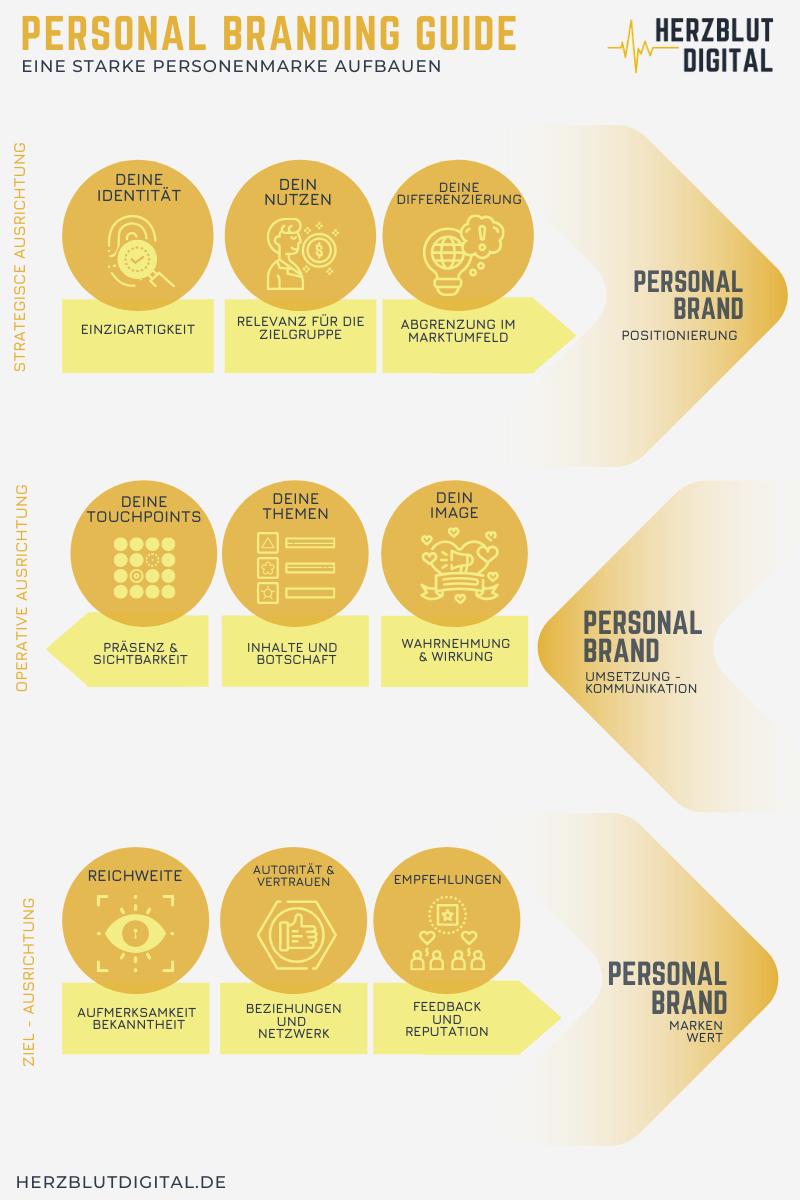 Personenmarke aufbauen -Personal Branding